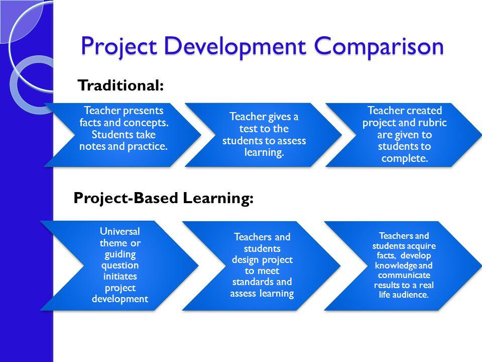 Project Development Comparison Teacher presents facts and concepts.