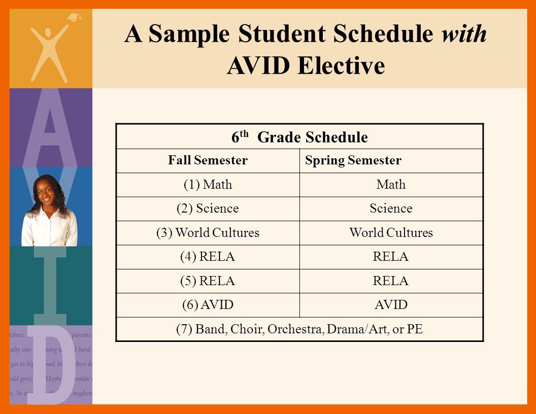 A Sample Student Schedule with AVID Elective 6 th Grade Schedule Fall SemesterSpring Semester (1) MathMath (2) ScienceScience (3) World CulturesWorld