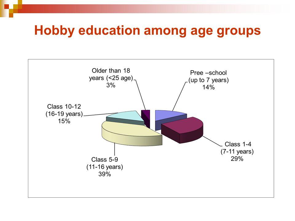 Hobby education among age groups