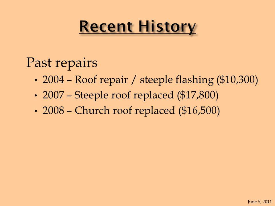 Past repairs 2004 – Roof repair / steeple flashing ($10,300) 2007 – Steeple roof replaced ($17,800) 2008 – Church roof replaced ($16,500) June 5, 2011