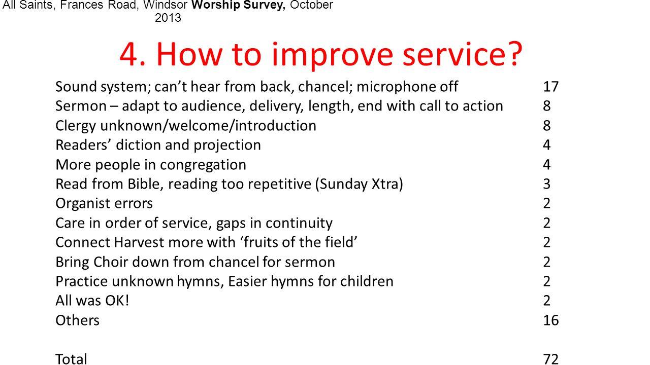 All Saints, Frances Road, Windsor Worship Survey, October 2013 5.