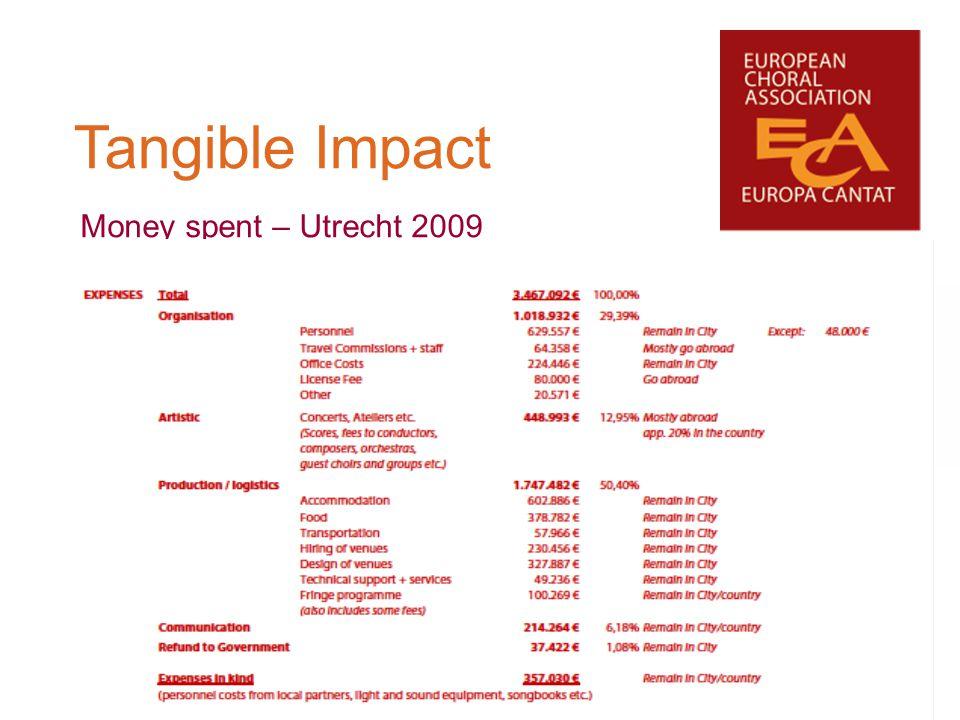 Tangible Impact Money spent – Utrecht 2009