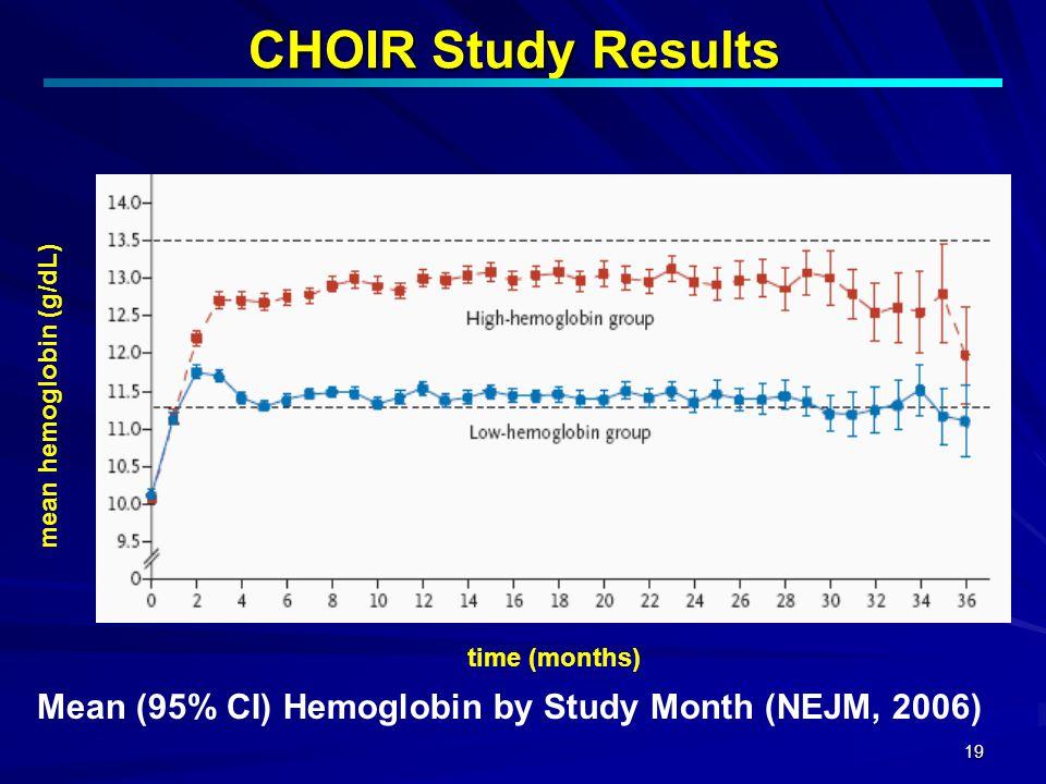 19 CHOIR Study Results Mean (95% CI) Hemoglobin by Study Month (NEJM, 2006) mean hemoglobin (g/dL) time (months)