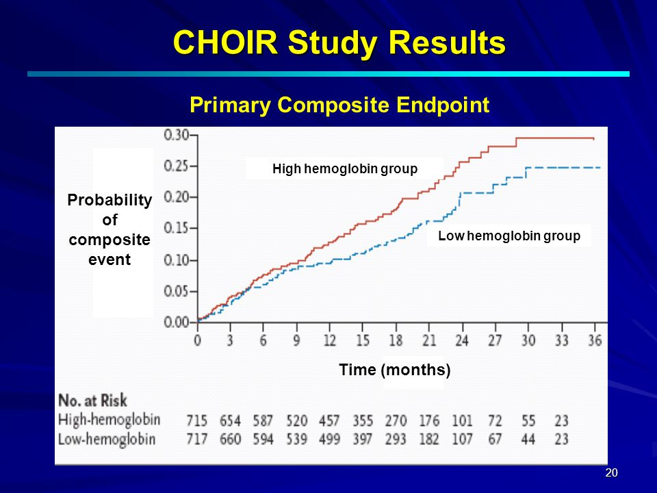 20 CHOIR Study Results Primary Composite Endpoint Probability of composite event Time (months) High hemoglobin group Low hemoglobin group