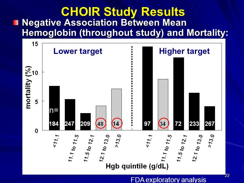 22 CHOIR Study Results Lower targetHigher target n= FDA exploratory analysis Negative Association Between Mean Hemoglobin (throughout study) and Morta
