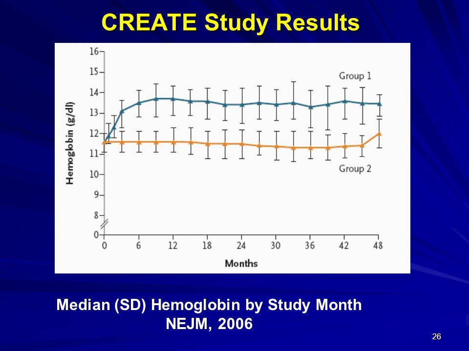 26 CREATE Study Results Median (SD) Hemoglobin by Study Month NEJM, 2006