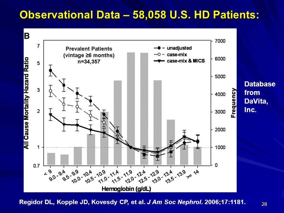 28 Observational Data – 58,058 U.S. HD Patients: Regidor DL, Kopple JD, Kovesdy CP, et al. J Am Soc Nephrol. 2006;17:1181. Database from DaVita, Inc.