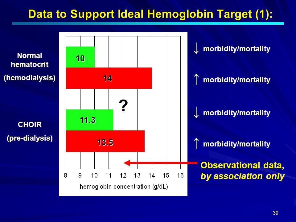 30 Data to Support Ideal Hemoglobin Target (1): Normal hematocrit (hemodialysis) CHOIR(pre-dialysis) 10 14 11.3 13.5 ↓ morbidity/mortality ↑ morbidity
