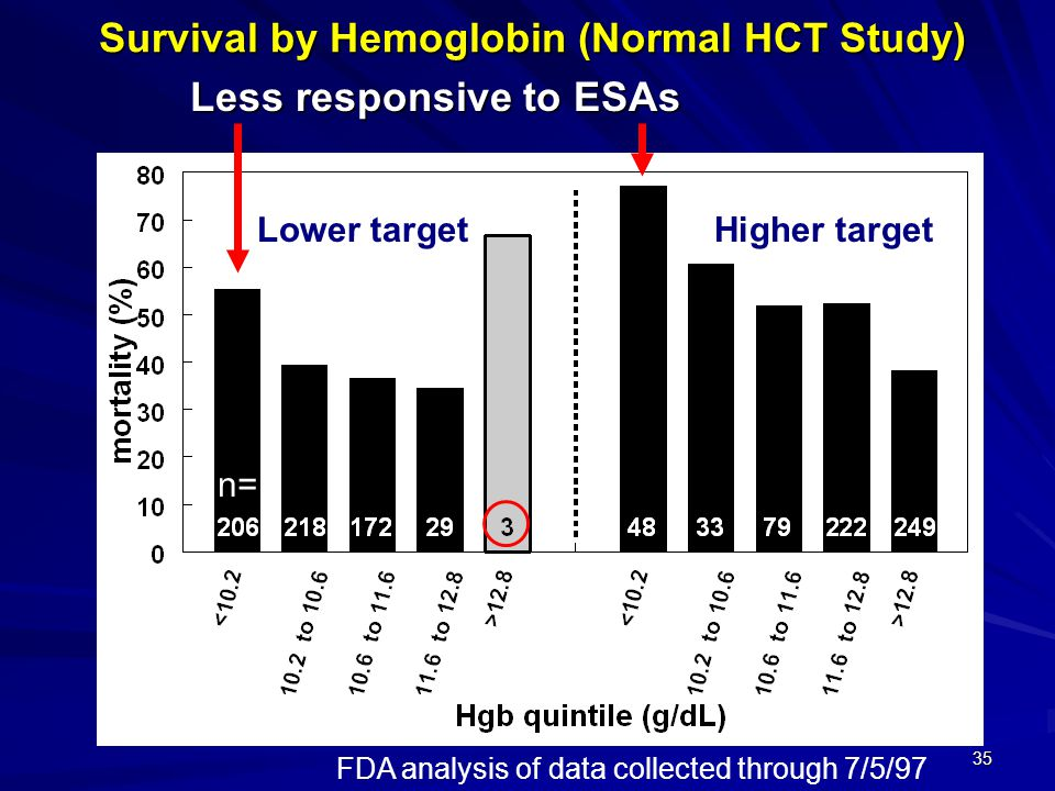 35 Survival by Hemoglobin (Normal HCT Study) Less responsive to ESAs Lower targetHigher target FDA analysis of data collected through 7/5/97 n=