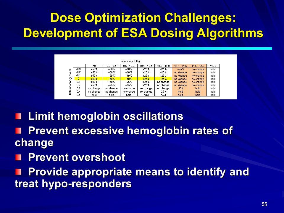 55 Dose Optimization Challenges: Development of ESA Dosing Algorithms Limit hemoglobin oscillations Limit hemoglobin oscillations Prevent excessive he