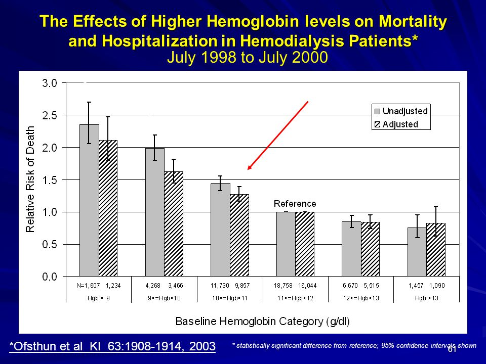 61 * * * * * * * * * NS * statistically significant difference from reference; 95% confidence intervals shown The Effects of Higher Hemoglobin levels