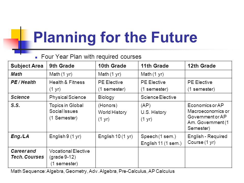 Planning for the Future Four Year Plan with required courses Math Sequence: Algebra, Geometry, Adv.
