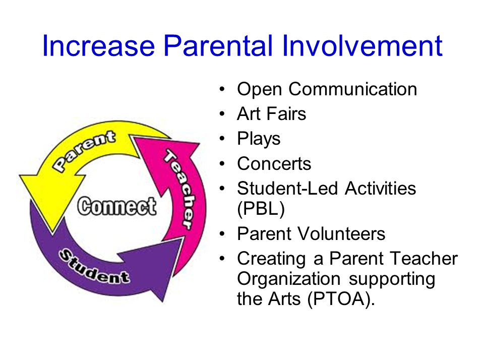 Increase Parental Involvement Open Communication Art Fairs Plays Concerts Student-Led Activities (PBL) Parent Volunteers Creating a Parent Teacher Organization supporting the Arts (PTOA).