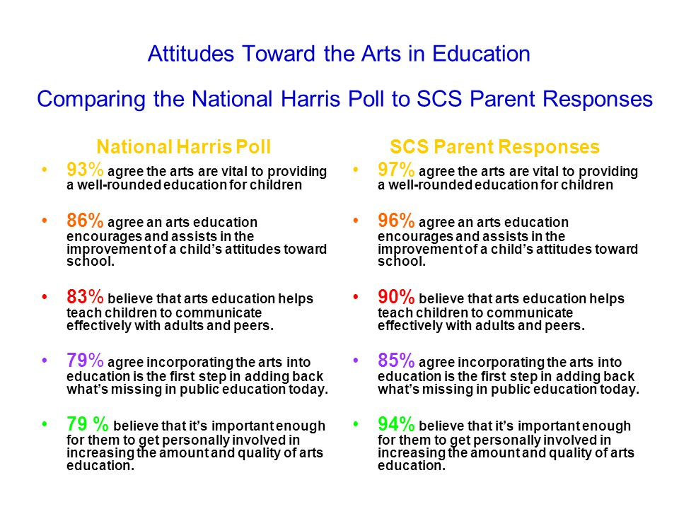 Attitudes Toward the Arts in Education Comparing the National Harris Poll to SCS Parent Responses National Harris Poll 93% agree the arts are vital to providing a well-rounded education for children 86% agree an arts education encourages and assists in the improvement of a child's attitudes toward school.