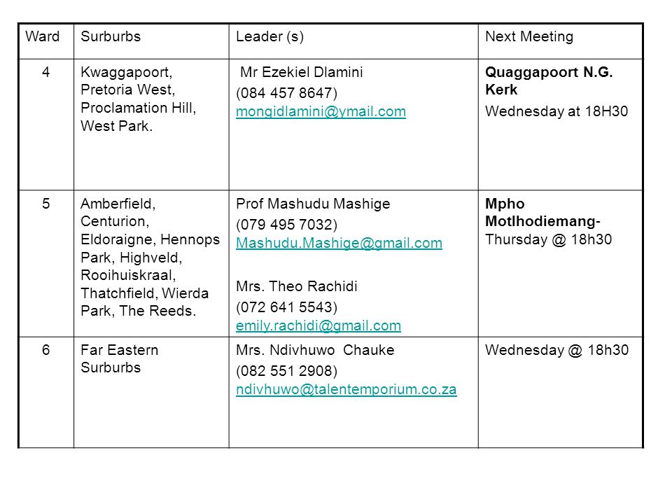 WardSurburbsLeader (s)Next Meeting 4Kwaggapoort, Pretoria West, Proclamation Hill, West Park.