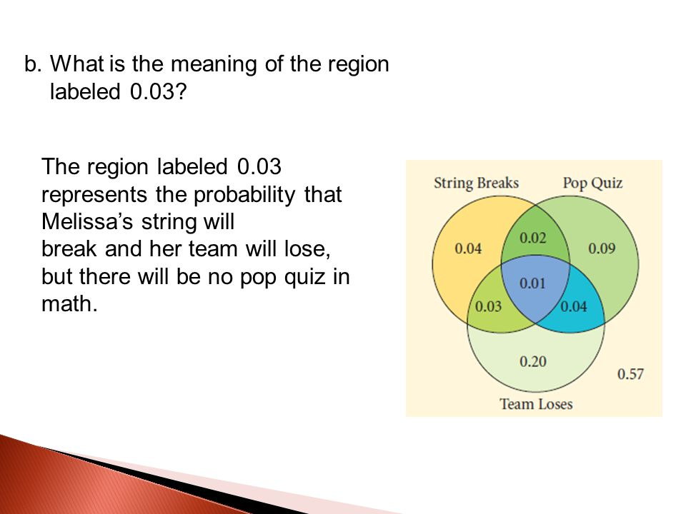 b. What is the meaning of the region labeled 0.03? The region labeled 0.03 represents the probability that Melissa's string will break and her team wi