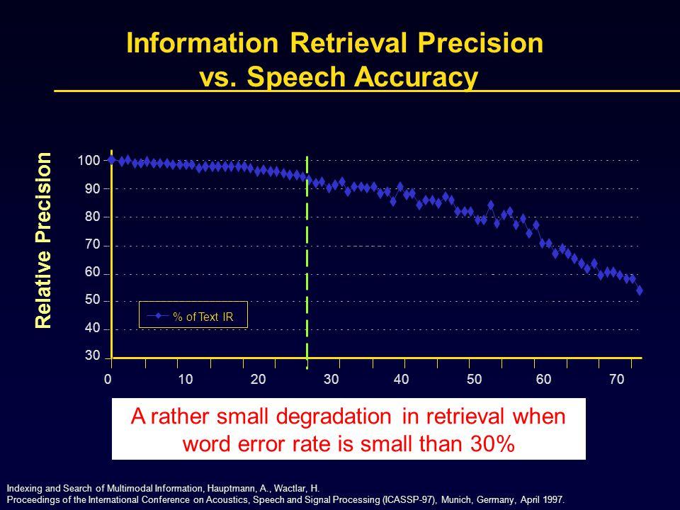 Information Retrieval Precision vs. Speech Accuracy Word Error Rate % of Text IR 100 90 80 70 60 50 40 30 Relative Precision 0 10 20 30 40 50 60 70 80