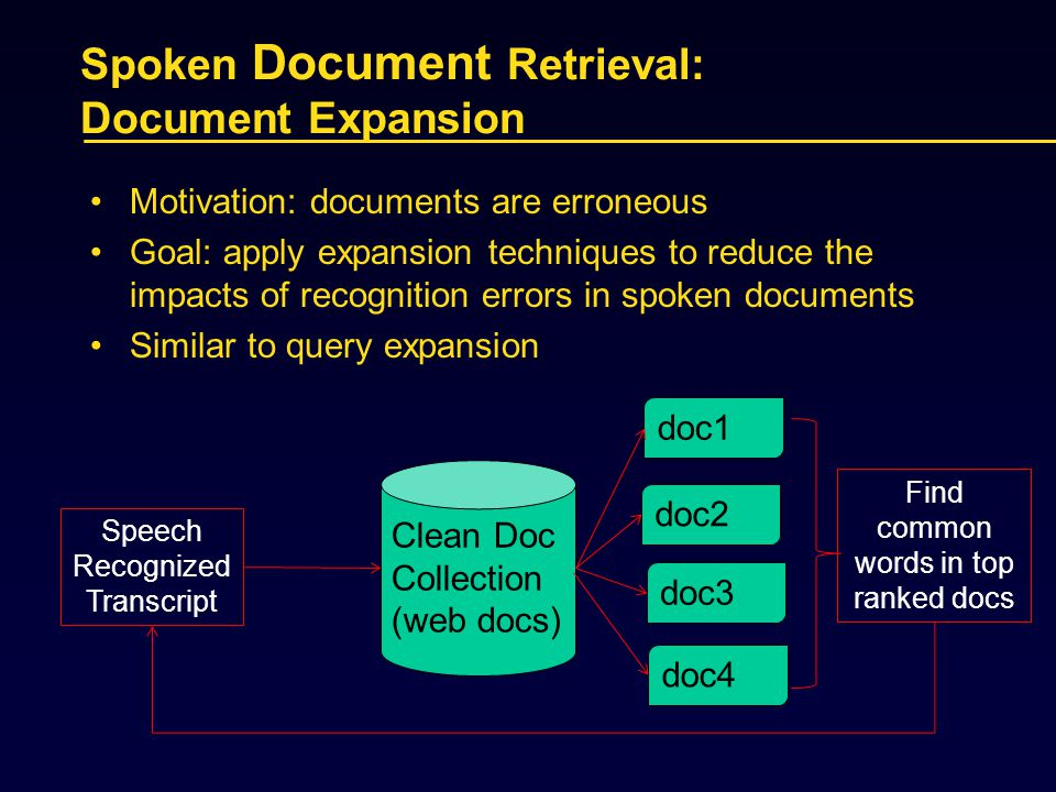 Spoken Document Retrieval: Document Expansion Motivation: documents are erroneous Goal: apply expansion techniques to reduce the impacts of recognition errors in spoken documents Similar to query expansion Clean Doc Collection (web docs) Speech Recognized Transcript doc1 doc2 doc3 doc4 Find common words in top ranked docs
