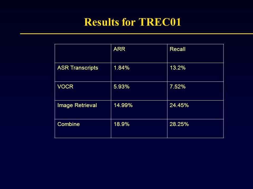 ARRRecall ASR Transcripts1.84%13.2% VOCR5.93%7.52% Image Retrieval14.99%24.45% Combine18.9%28.25% Results for TREC01