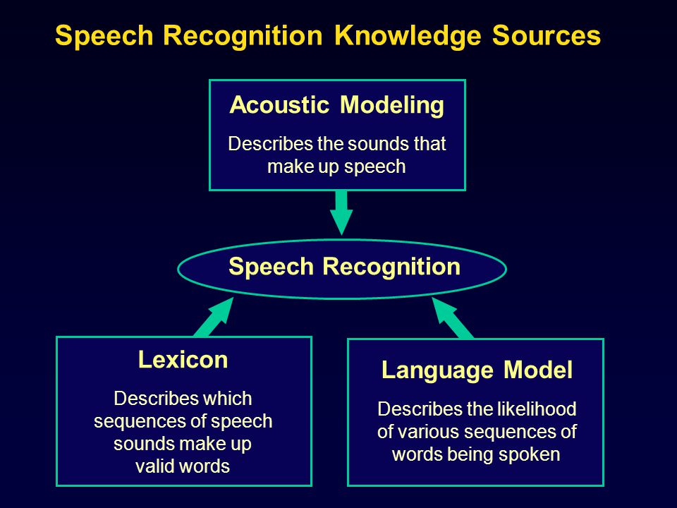 Speech Recognition in Brief Pronunciation Lexicon Signal Processing Phonetic Probability Estimator (Acoustic Model) Decoder (Language Model) Words Speech Grammar