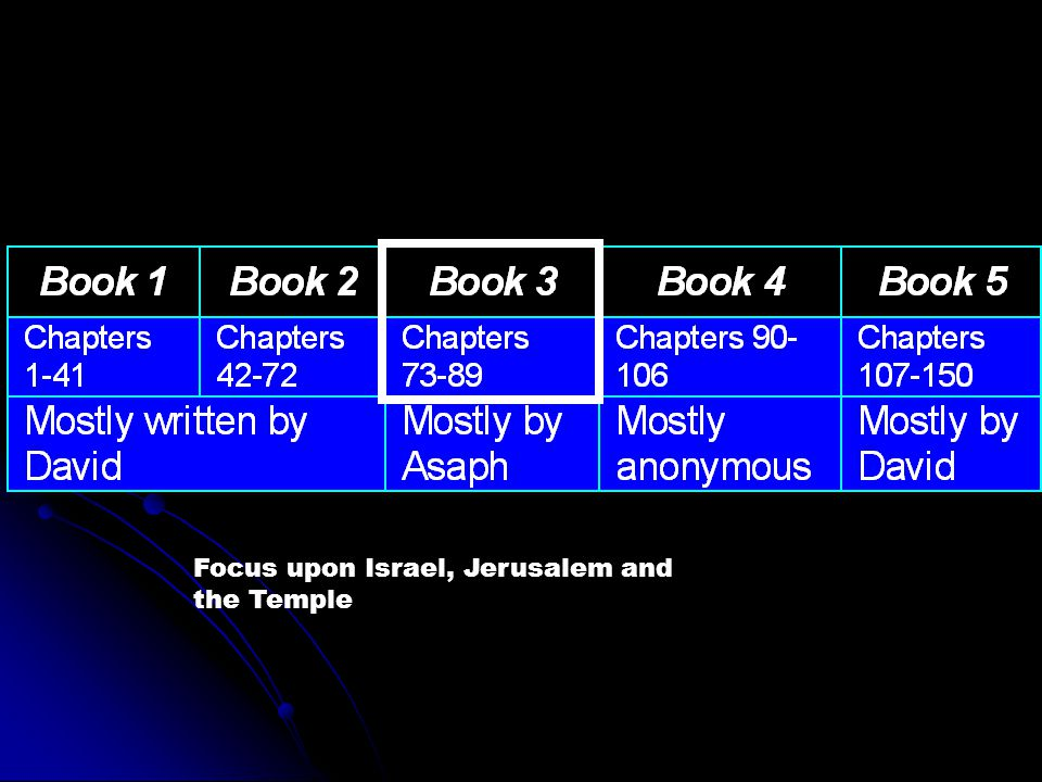 Focus upon Israel, Jerusalem and the Temple