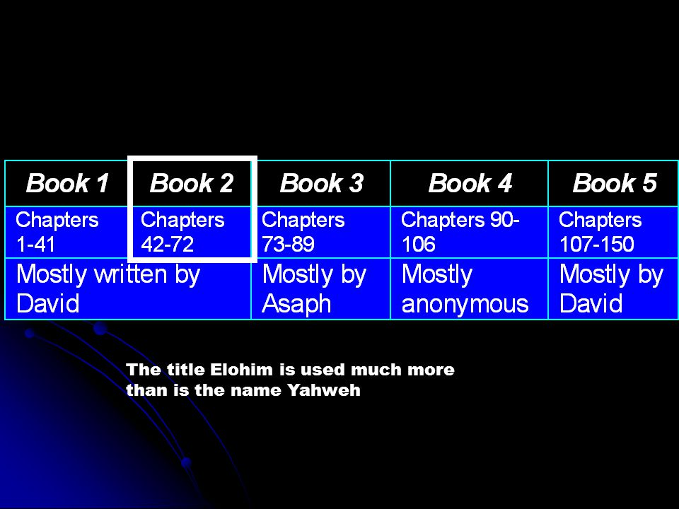 The title Elohim is used much more than is the name Yahweh