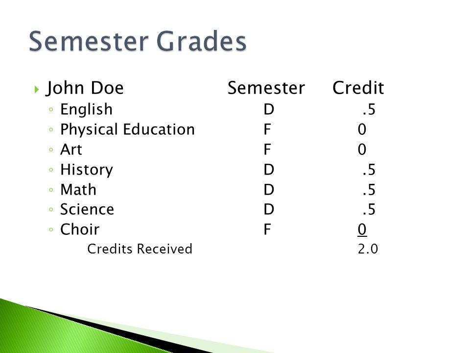  John Doe Semester Credit ◦ EnglishD.5 ◦ Physical EducationF0 ◦ ArtF0 ◦ HistoryD.5 ◦ MathD.5 ◦ ScienceD.5 ◦ ChoirF0 Credits Received2.0