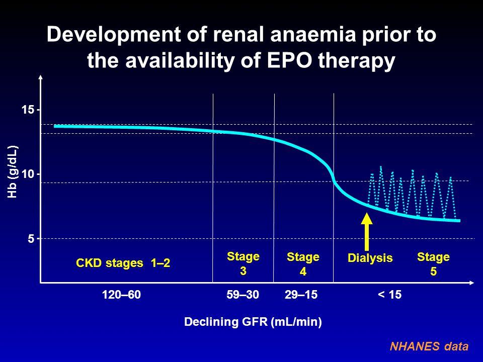 100 10 1 0.1 0.01 0 12 24 36 48 days Epoetin (TIW) Darbepoetin (QW) Plasma ESA (ng/ml) *estimated values based on 6000 IU epoetin / week Simulation of EPO kinetics for short-acting ESAs vs longer-acting ESAs*