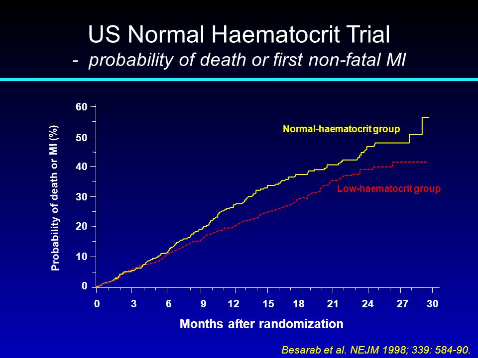 Low-haematocrit group Normal-haematocrit group Probability of death or MI (%) Months after randomization 036912151821242730 60 50 40 30 20 10 0 US Nor