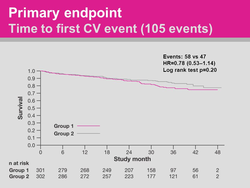 Primary endpoint Time to first CV event (105 events) Events: 58 vs 47 HR=0.78 (0.53–1.14) Log rank test p=0.20