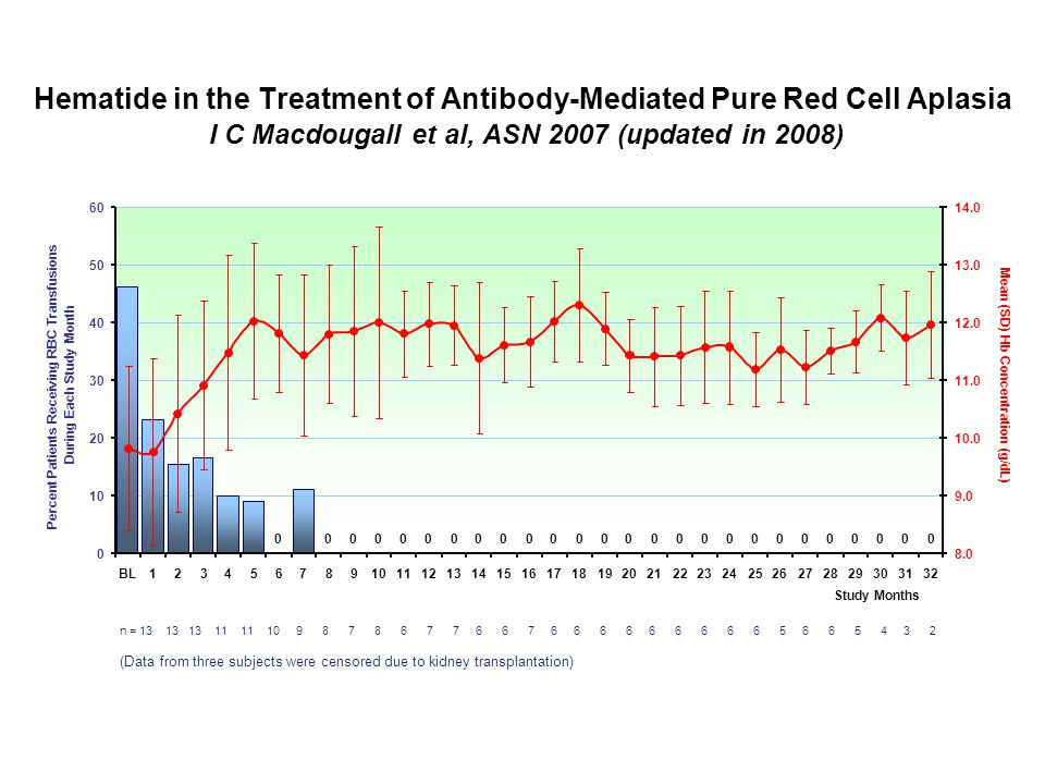 58 Hematide in the Treatment of Antibody-Mediated Pure Red Cell Aplasia I C Macdougall et al, ASN 2007 (updated in 2008) n = 13 13 13 11 11 10 9 8 7 8