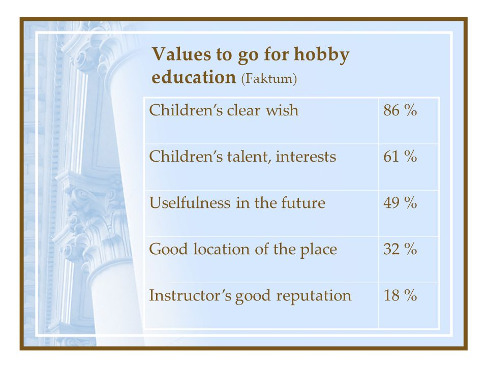 Values to go for hobby education (Faktum) Children's clear wish86 % Children's talent, interests61 % Uselfulness in the future49 % Good location of the place32 % Instructor's good reputation18 %