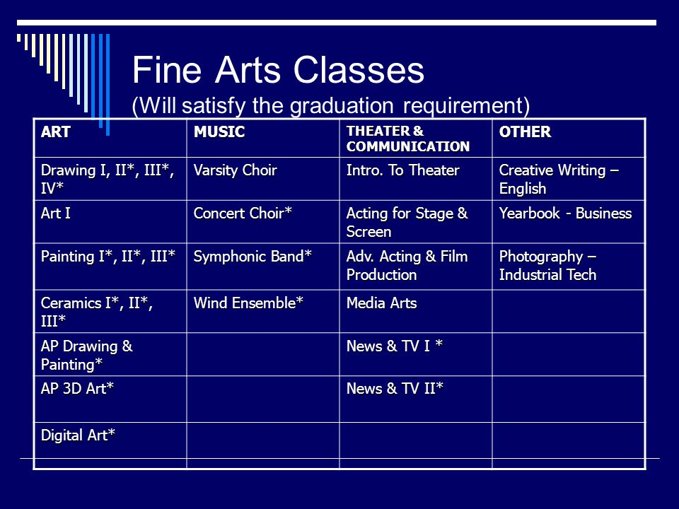 Fine Arts Classes (Will satisfy the graduation requirement) ARTMUSIC THEATER & COMMUNICATION OTHER Drawing I, II*, III*, IV* Varsity Choir Intro.