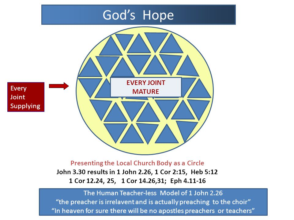The Human Teacher-less Model of 1 John 2.26 the preacher is irrelavent and is actually preaching to the choir In heaven for sure there will be no apostles preachers or teachers God's Hope Presenting the Local Church Body as a Circle John 3.30 results in 1 John 2.26, 1 Cor 2:15, Heb 5:12 1 Cor 12.24, 25, 1 Cor 14.26,31; Eph 4.11-16 EVERY JOINT MATURE Every Joint Supplying