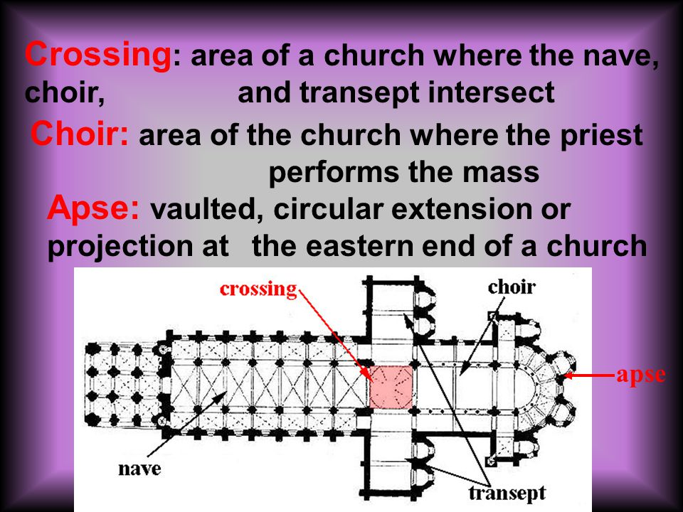 apse Crossing : area of a church where the nave, choir, and transept intersect Choir: area of the church where the priest performs the mass Apse: vaulted, circular extension or projection at the eastern end of a church