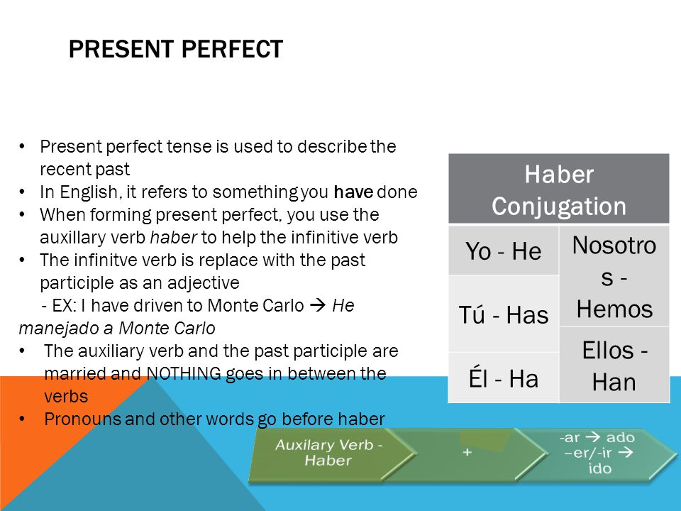 PRESENT PERFECT Haber Conjugation Yo - He Nosotro s - Hemos Tú - Has Ellos - Han Él - Ha Present perfect tense is used to describe the recent past In