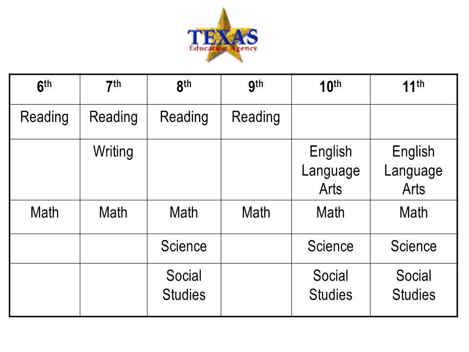 6 th 7 th 8 th 9 th 10 th 11 th Reading WritingEnglish Language Arts Math Science Social Studies
