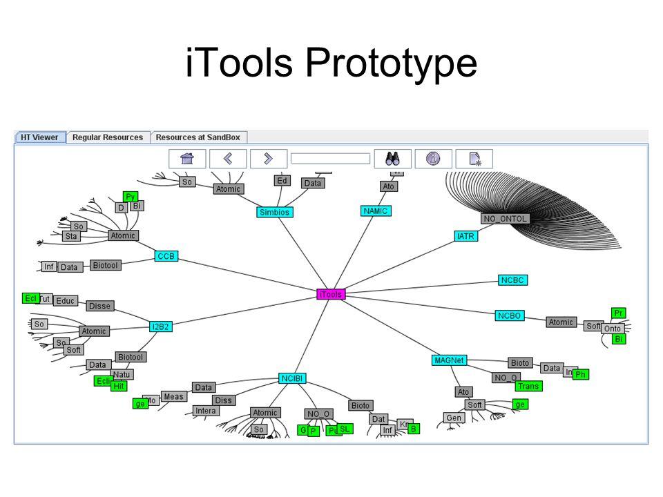 iTools Prototype