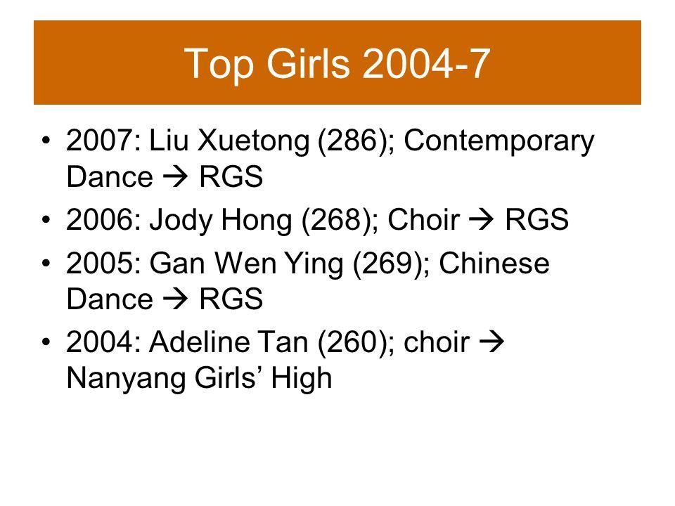 Top Girls 2004-7 2007: Liu Xuetong (286); Contemporary Dance  RGS 2006: Jody Hong (268); Choir  RGS 2005: Gan Wen Ying (269); Chinese Dance  RGS 2004: Adeline Tan (260); choir  Nanyang Girls' High
