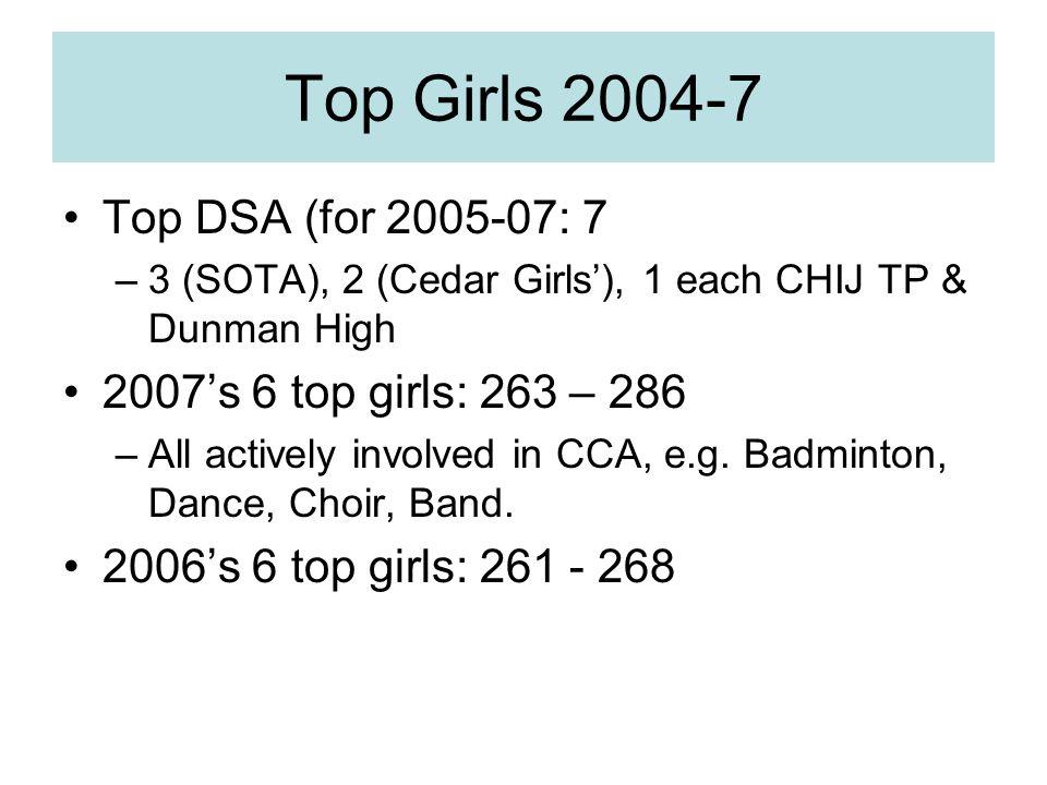 Top Girls 2004-7 Top DSA (for 2005-07: 7 –3 (SOTA), 2 (Cedar Girls'), 1 each CHIJ TP & Dunman High 2007's 6 top girls: 263 – 286 –All actively involved in CCA, e.g.