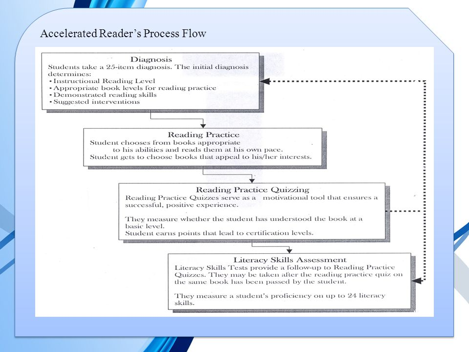 Accelerated Reader's Process Flow