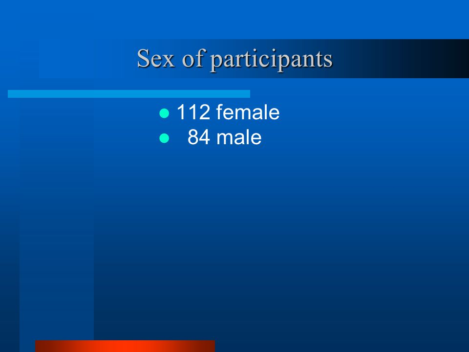 Sex of participants 112 female 84 male