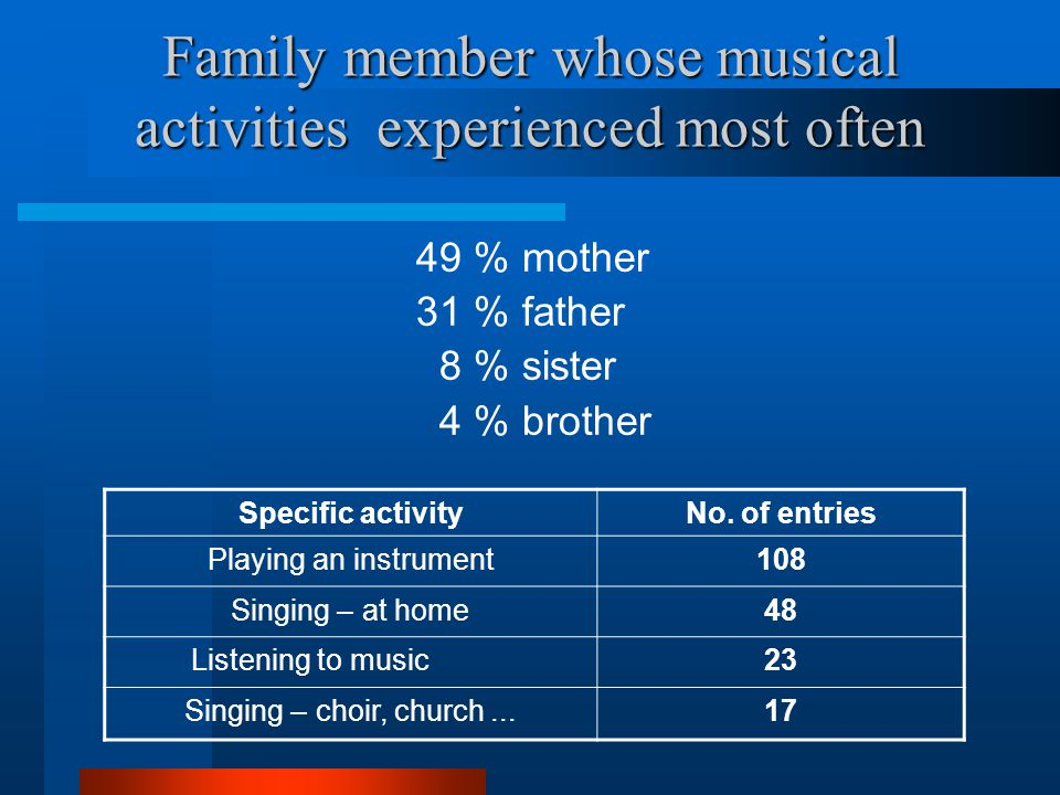 Family member whose musical activities experienced most often 49 % mother 31 %father 8 % sister 4 % brother Specific activityNo. of entries Playing an
