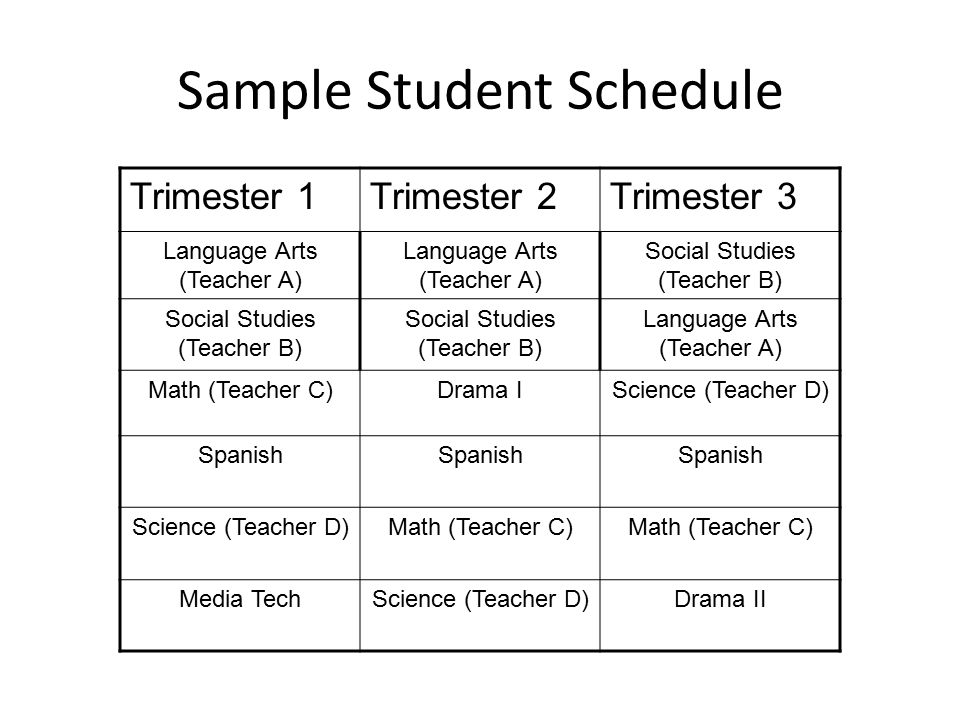 Sample Student Schedule Trimester 1Trimester 2Trimester 3 Language Arts (Teacher A) Social Studies (Teacher B) Language Arts (Teacher A) Math (Teacher C)Drama IScience (Teacher D) Spanish Science (Teacher D)Math (Teacher C) Media TechScience (Teacher D)Drama II