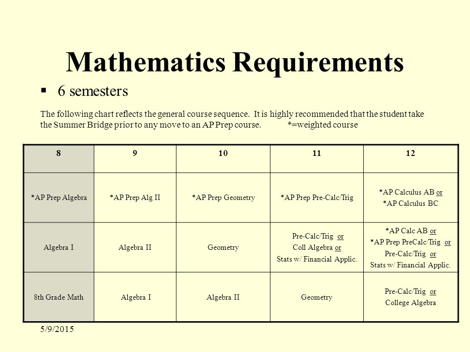 5/9/2015 Mathematics Requirements  6 semesters 89101112 *AP Prep Algebra*AP Prep Alg II*AP Prep Geometry*AP Prep Pre-Calc/Trig *AP Calculus AB or *AP Calculus BC Algebra IAlgebra IIGeometry Pre-Calc/Trig or Coll Algebra or Stats w/ Financial Applic.