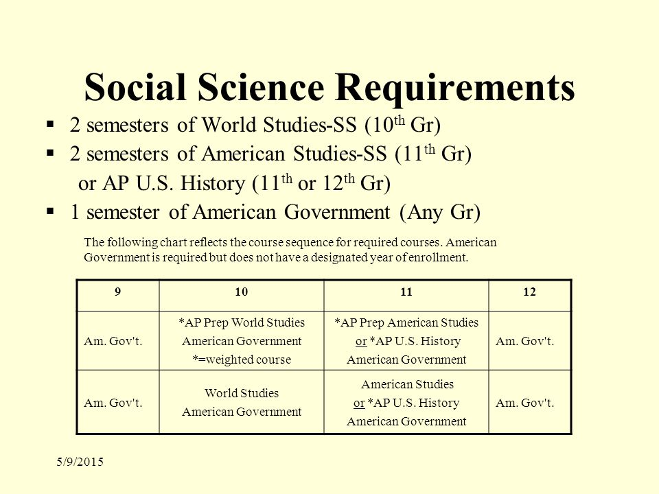 5/9/2015 Social Science Requirements  2 semesters of World Studies-SS (10 th Gr)  2 semesters of American Studies-SS (11 th Gr) or AP U.S.