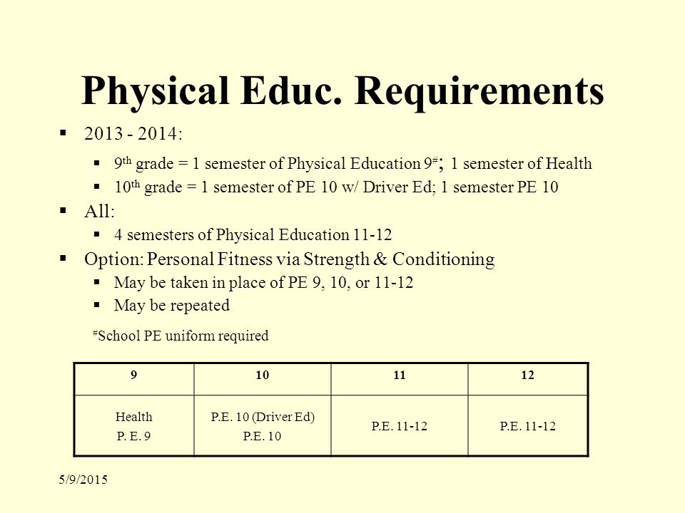 5/9/2015 Physical Educ.