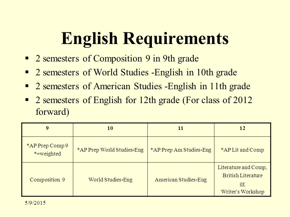5/9/2015 English Requirements  2 semesters of Composition 9 in 9th grade  2 semesters of World Studies -English in 10th grade  2 semesters of American Studies -English in 11th grade  2 semesters of English for 12th grade (For class of 2012 forward) 9101112 *AP Prep Comp 9 *=weighted *AP Prep World Studies-Eng*AP Prep Am Studies-Eng*AP Lit and Comp Composition 9World Studies-EngAmerican Studies-Eng Literature and Comp, British Literature or Writer s Workshop