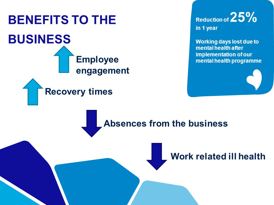 BENEFITS TO THE BUSINESS Employee engagement Work related ill health Recovery times Absences from the business Reduction of 25% in 1 year Working days