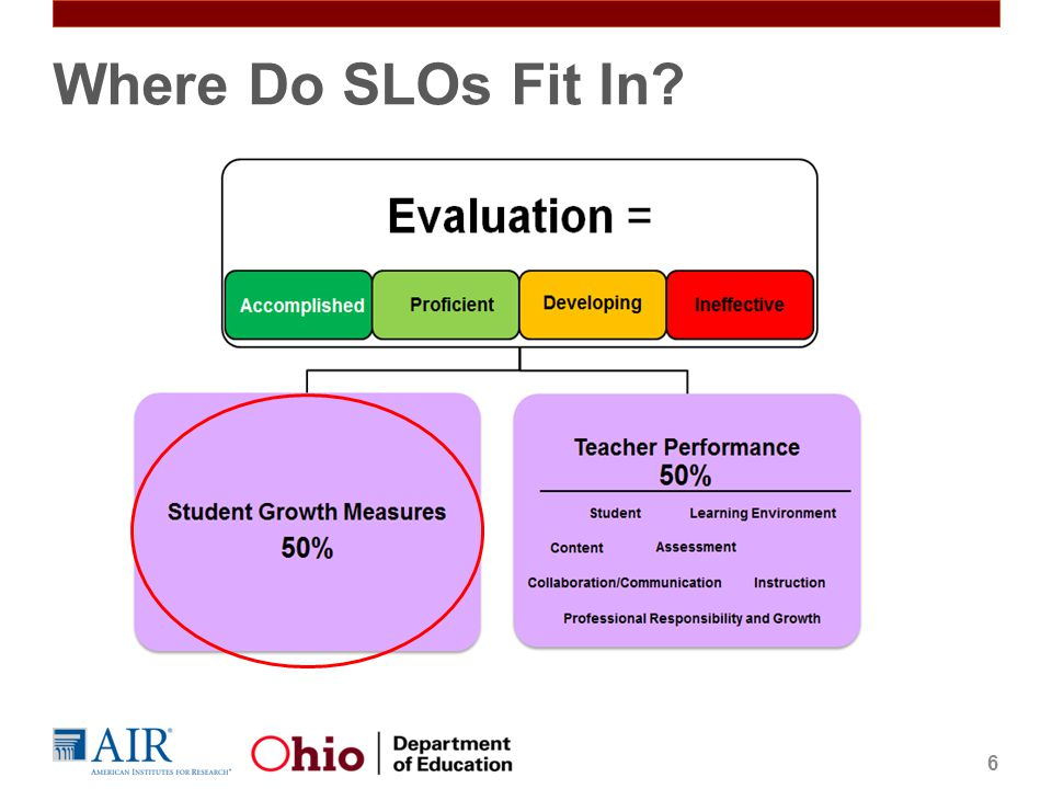 The SLO Development Process 17 STEP 1: Gather and review available data STEP 2: Determine the interval of instruction and identify content STEP 3: Choose assessments and set the growth target STEP 4: Submit your SLO and prepare for approval and review STEP 5: Final scoring of the SLO